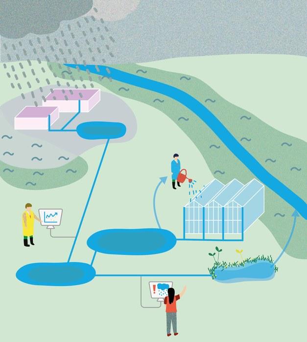 SLIM waterbeheer