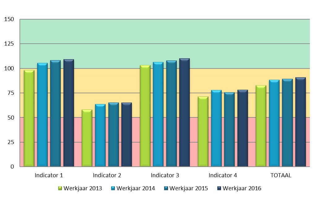 Gemiddelde score gemeentelijke performantie-indicatoren