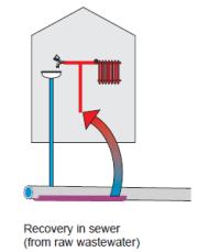 Deze tekening toont hoe de warmte uit rioolwater via een warmtewisselaar en warmtepomp kan gebruikt worden om een gebouw te verwarmen. Bron: EnergieSchweiz, 2005.