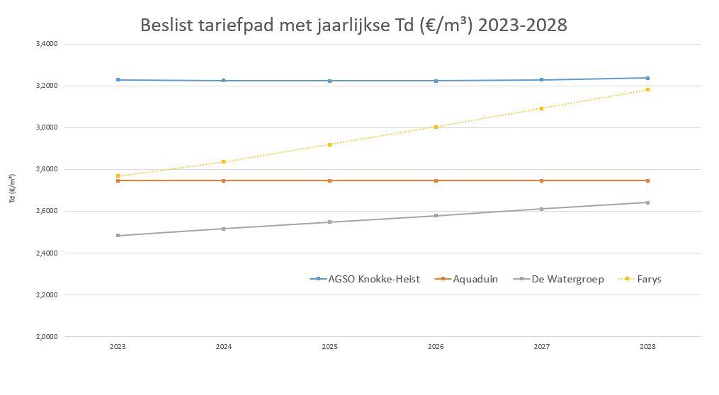 Grafiek van het tariefpad van elke watermaatschappij voor de periode 2017-2022