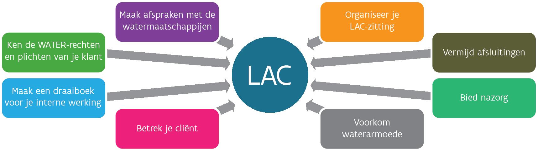 Afbeelding aandachtspunten LAC water