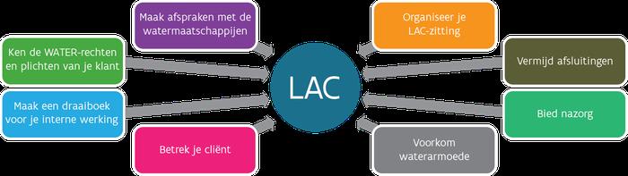 Overzicht aandachtspunten LAC water